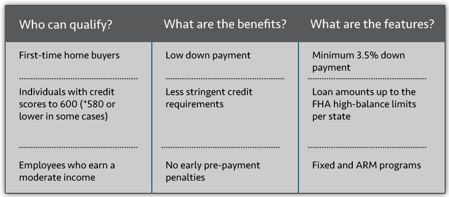 FHA Loan Description